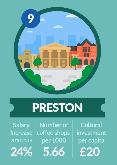 Preston's ranking