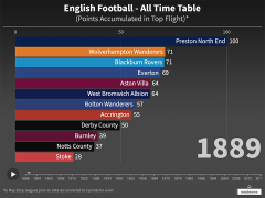 The graphic shows Preston North End top of the all-time table
