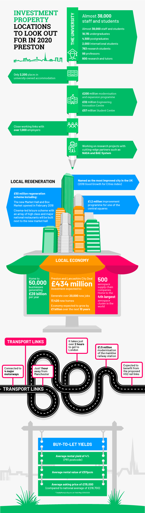 Investment property infographic