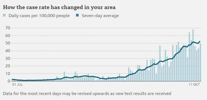 How the city's infection rate has changed in the last month or so Pic: BBC News