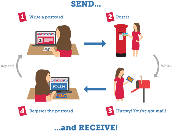 Illustration of how postcrossing works Pic: Postcrossing